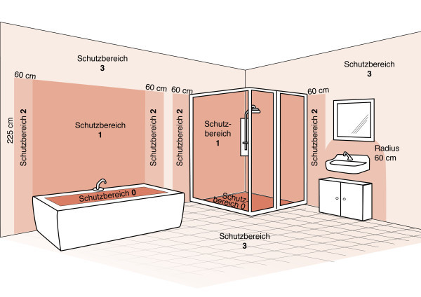 energieberatung zabel - planungshinweise, Badezimmer ideen
